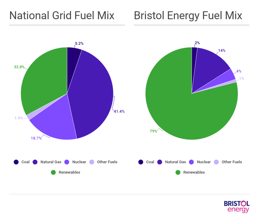 Fuel mix comparison graphs