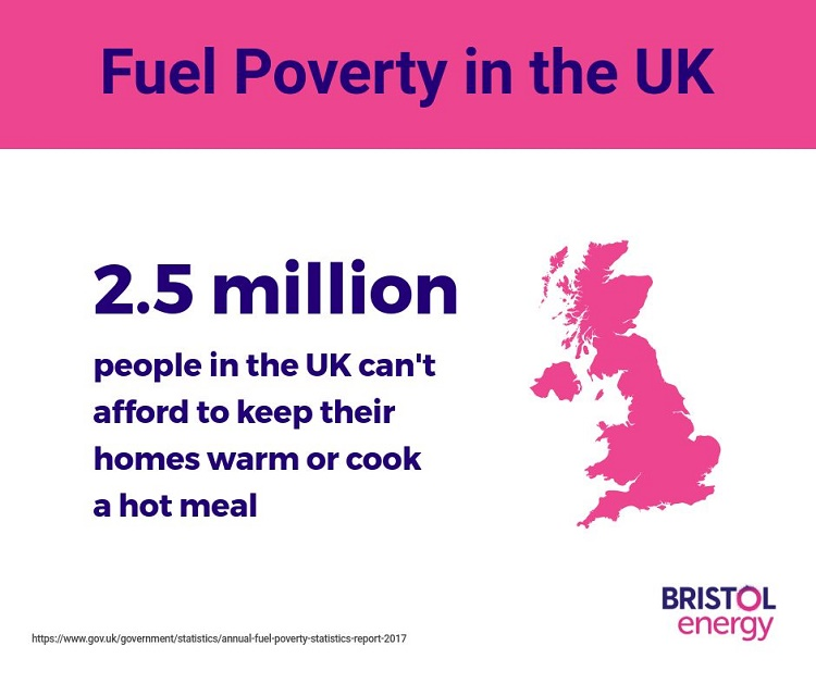 Fuel Poverty in the Uk affects 2.5 million