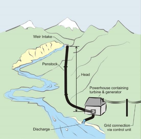 Diagram of afon goch hydro scheme