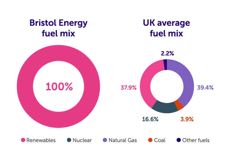 Fuel mix comparison graphs showing Bristol Energy's electricity fuel mix is from 100% renewable energy sources. The UK average fuel mix is made up of 3.9% Coal, 39.4% Natural Gas, 16.6% Nuclear, 37.9% Renewables and 2.2% Other fuels.